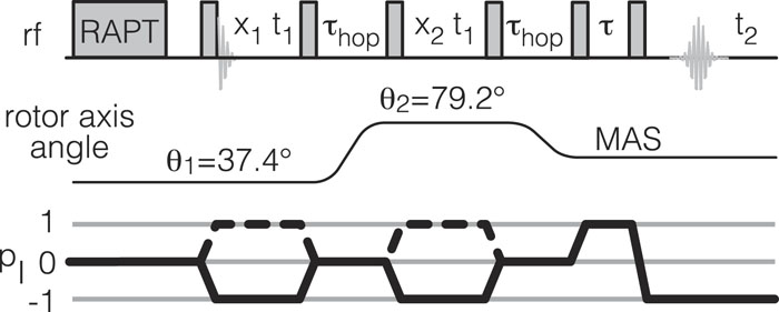 Bond length-bond angle correlation in densified silica—Results from