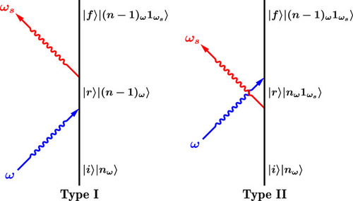 Gauge invariant theory for super high resolution Raman