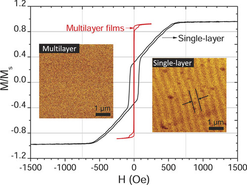 Magnetic properties and thermal stability of Co/HfN