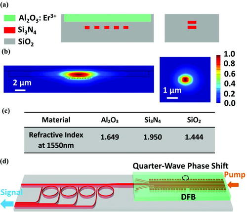 Athermal synchronization of laser source with WDM filter in
