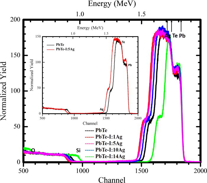 Enhancement of thermoelectric power of PbTe thin films by Ag ion