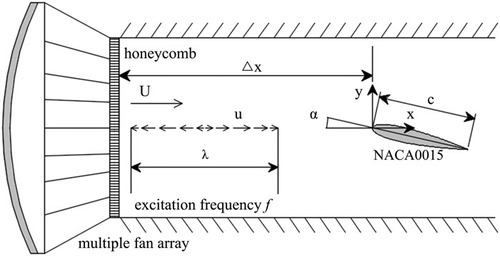 Experimental investigation on the unsteady lift of an
