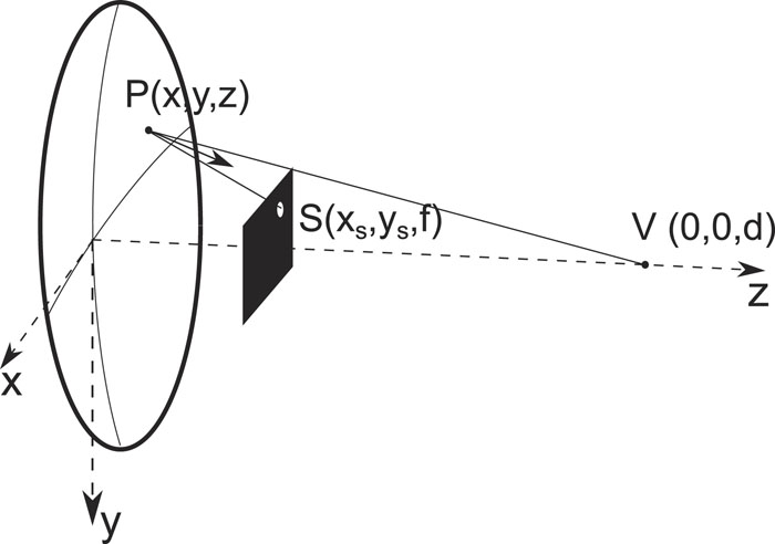 VISdish: A new tool for canting and shape-measuring solar