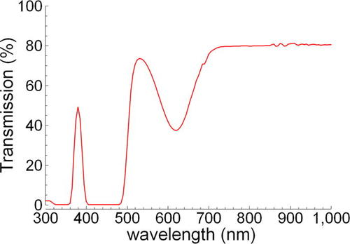 A broadband LED source in visible to short-wave-infrared