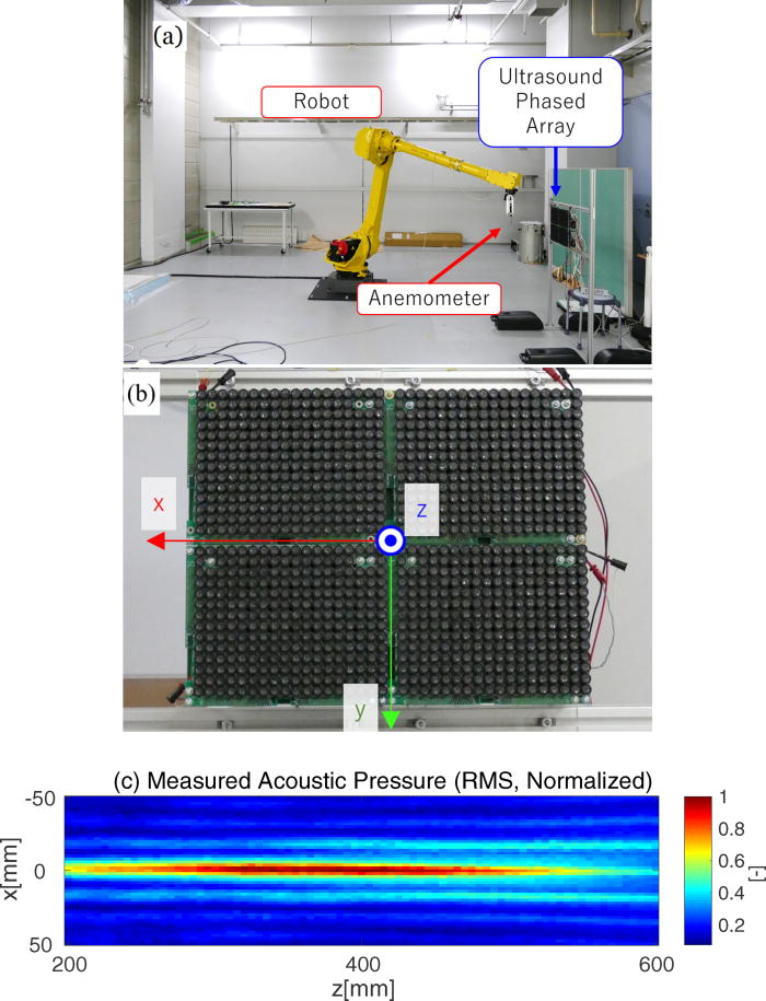 Electronically steerable ultrasound-driven long narrow air
