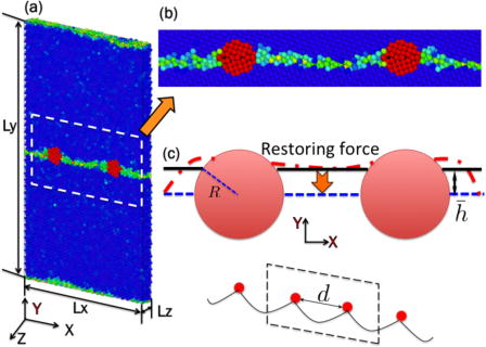 Effect of pinning particles on grain boundary motion from