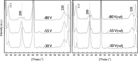 Enhanced thermal stability and mechanical properties of