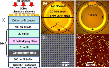 Plasmon polariton enhanced mid-infrared photodetectors based on Ge