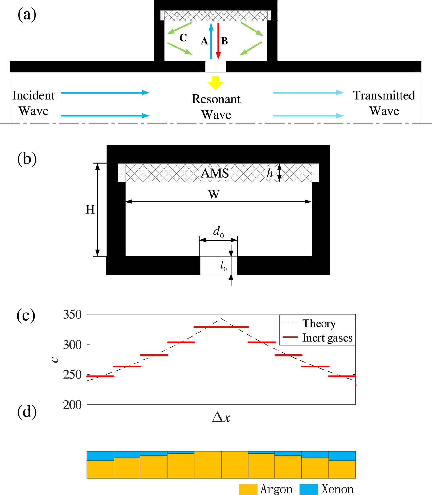 A low frequency acoustic insulator by using the acoustic