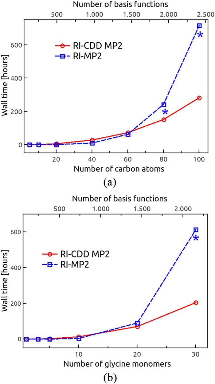 Low-scaling first-order properties within second-order Møller