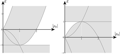 Superintegrable classical Zernike system: Journal of