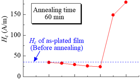 Effect of an annealing on magnetic properties of Fe-Ni films