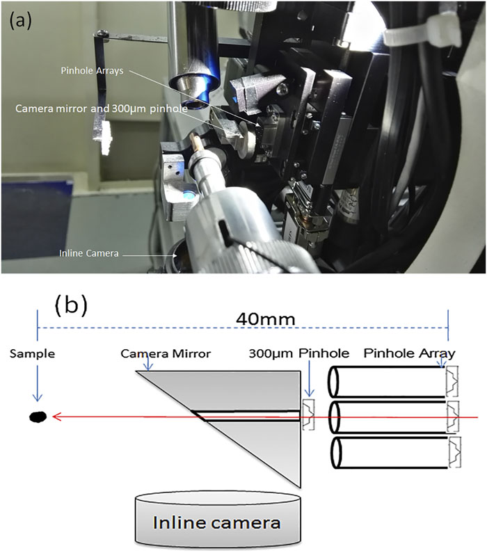 Mini-beam modes on standard MX beamline BL17U at SSRF: Review of