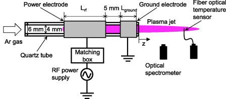 Development of a non-equilibrium 60 MHz plasma jet with a