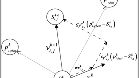 Parameter extraction using global particle swarm