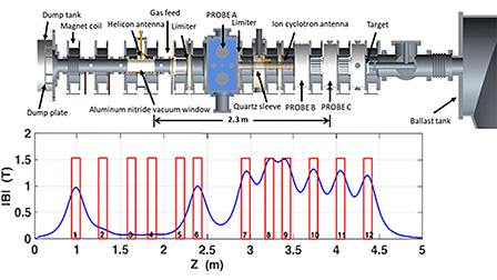 Helicon plasma ion temperature measurements and observed ion