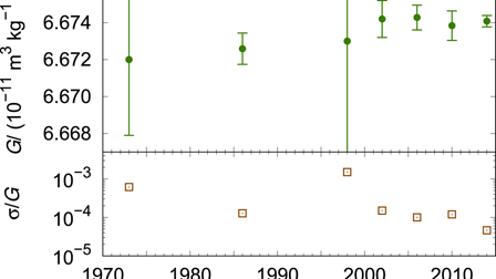 Invited Review Article: Measurements of the Newtonian