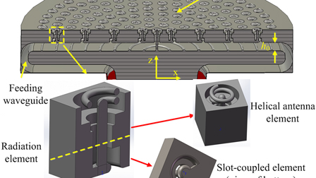 Design of a slot-coupled radial line helical array antenna