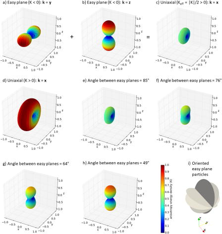Effective uniaxial anisotropy in easy-plane materials