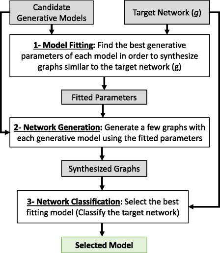Classification of complex networks based on similarity of
