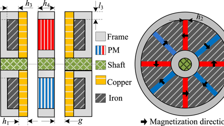 Analytical modeling and analysis of magnetic field and torque for