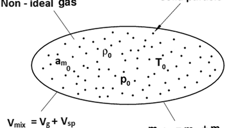 Cylindrical shock waves in rotational axisymmetric non