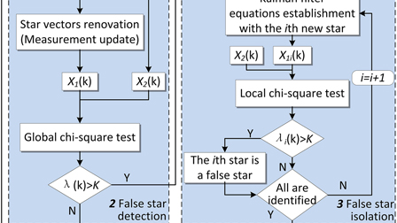 False star detection and isolation during star tracking