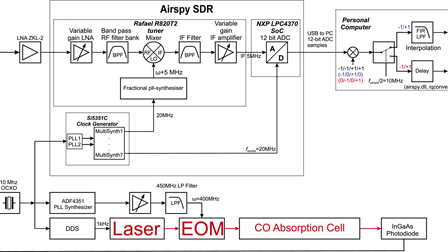 Characterization of a commercial software defined radio as high