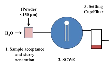 A microfluidic sub-critical water extraction instrument