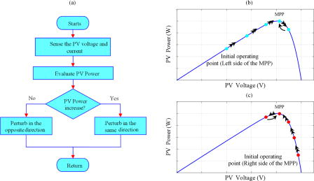 Design and hardware validation of modified P&O algorithm by
