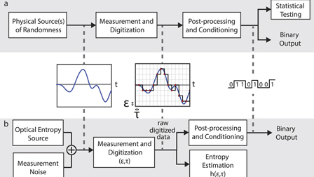 Recommendations and illustrations for the evaluation of photonic