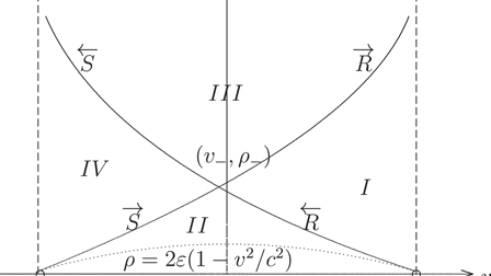 Delta-shocks and vacuums in the relativistic Euler equations