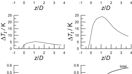 Molecular Description Of Steady Supersonic Free Jets