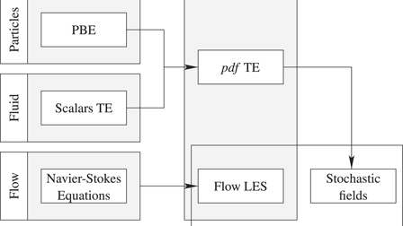 An LES-PBE-PDF approach for modeling particle formation in
