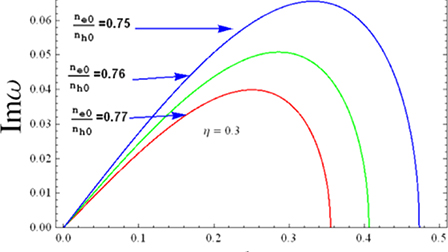 Landau quantization effects on hole-acoustic instability in ... on