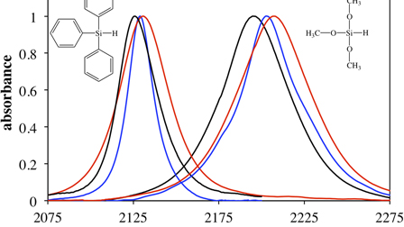 Enhanced vibrational solvatochromism and spectral diffusion