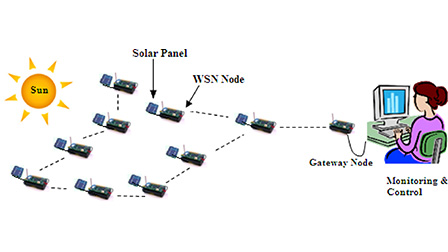 solar energy harvesting wireless sensor network nodes: a survey: journal of  renewable and sustainable energy: vol 10, no 2