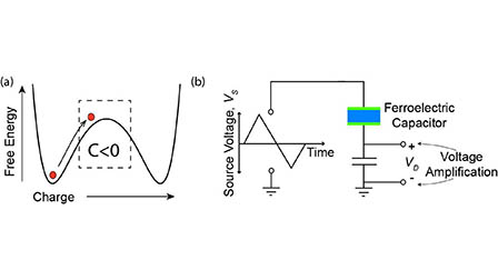 Differential voltage amplification from ferroelectric