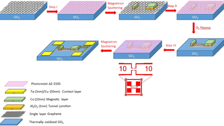 Local long-distance spin transport in single layer graphene