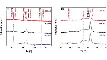 Tunable magnetic anisotropy of self-assembled Fe nanostructures