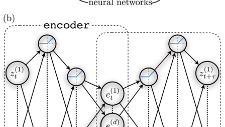 Time-lagged autoencoders: Deep learning of slow collective variables