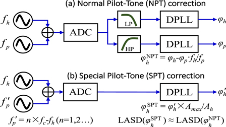 Note: A new method for directly reducing the sampling jitter