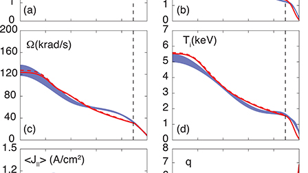 Integrated modeling of high βN steady state scenario on DIII-D