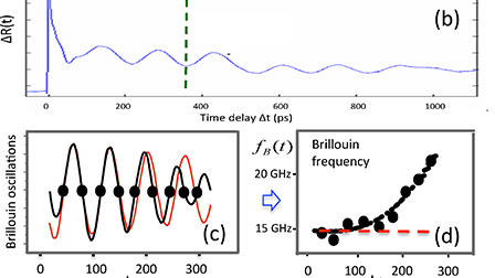 Advances in applications of time-domain Brillouin scattering