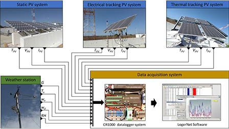 Estimation of the operating temperature of photovoltaic
