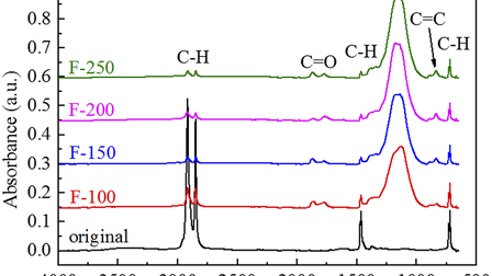 Space charge characteristics of fluorinated polyethylene