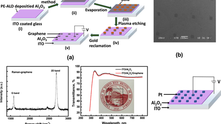 A graphene integrated highly transparent resistive switching