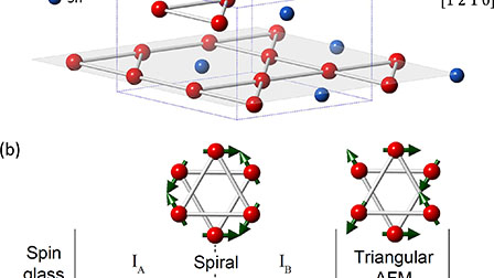 Magnetic phase dependence of the anomalous Hall effect in