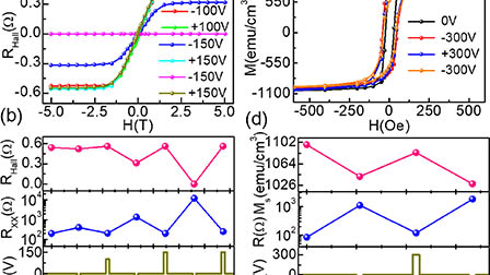 Reversible electrical-field control of magnetization and