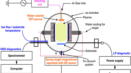 Effect of inductively coupled plasma and plasma parameters ... on